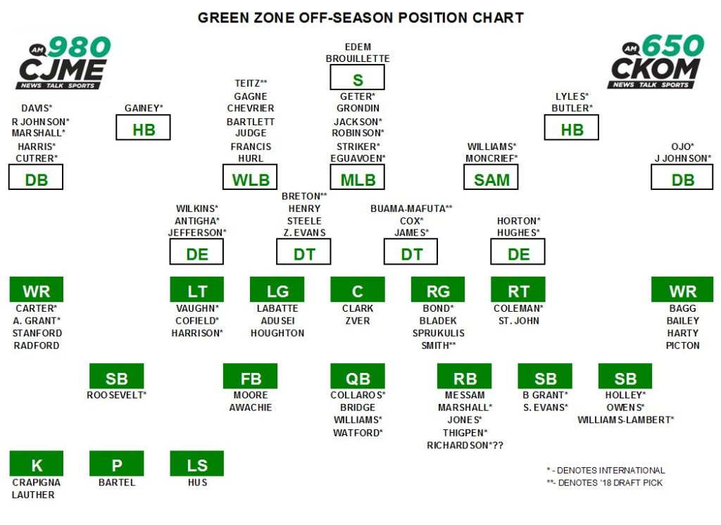 Riders Depth Chart